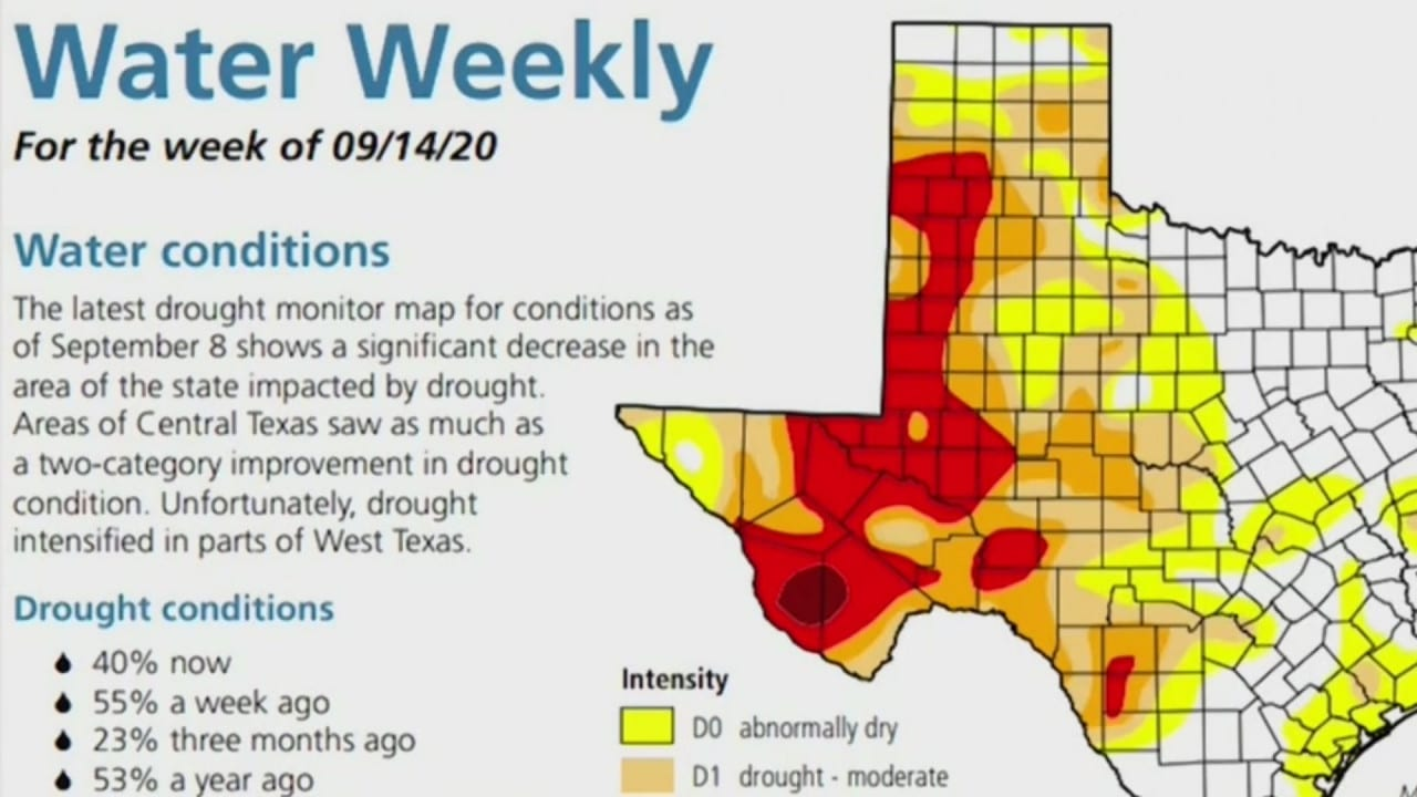 West Texas is in a drought, now experts stress the importance of water conservation